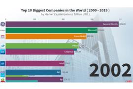 Топ 10 най-големи компании по пазарна капитализация (Видео)