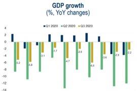 Втора епидемична вълна ще има по-пагубно влияние върху икономиките
