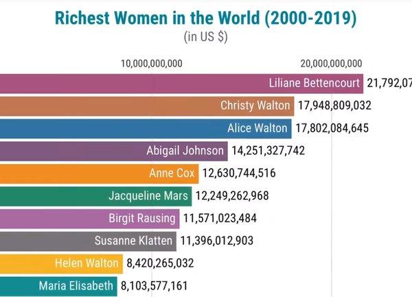 Най-богатите жени в света (Видео)