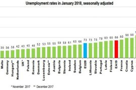 Безработицата в ЕС продължава да намалява